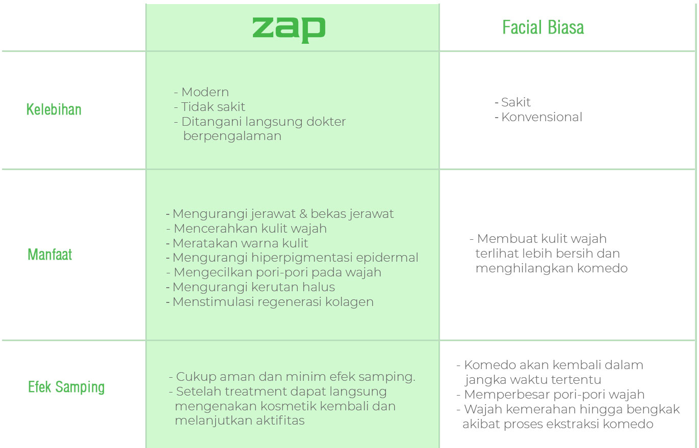 Perbandingan ZAP Photo Facial